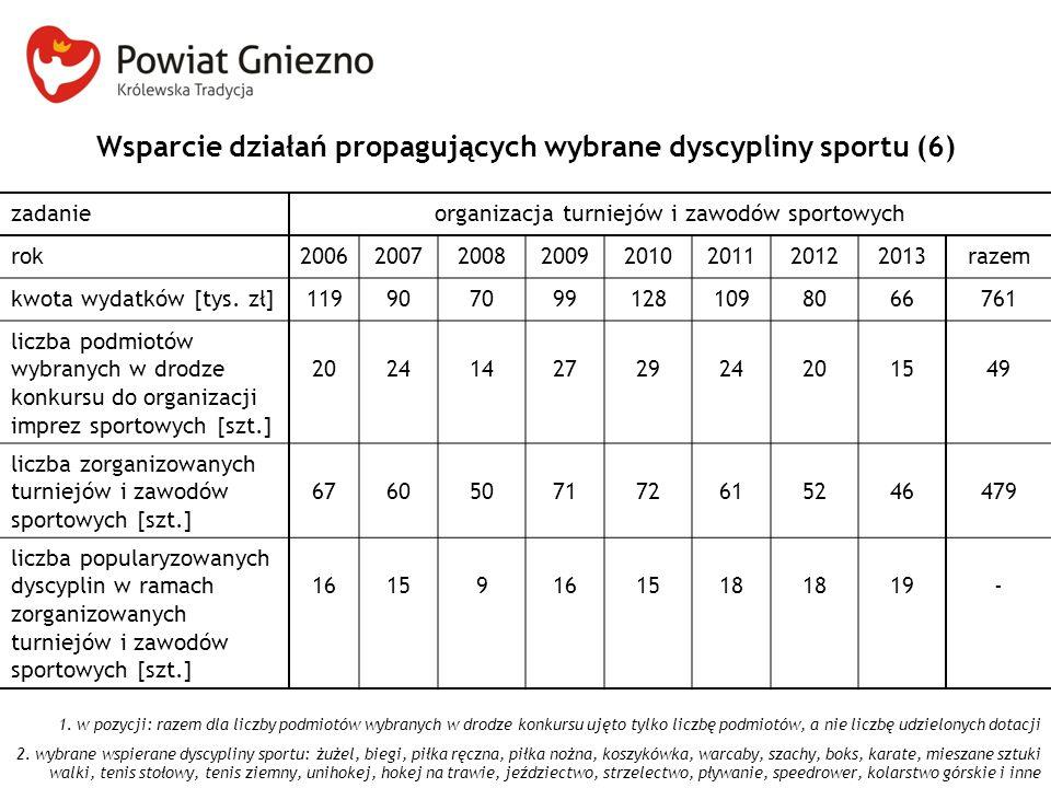Wsparcie działań propagujących wybrane dyscypliny sportu (6) zadanieorganizacja turniejów i zawodów sportowych rok20062007200820092010201120122013raze