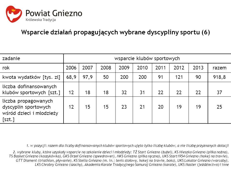 Wsparcie działań propagujących wybrane dyscypliny sportu (6) zadaniewsparcie klubów sportowych rok20062007200820092010201120122013razem kwota wydatków [tys.