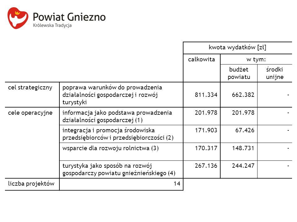 kwota wydatków [zł] całkowitaw tym: budżet powiatu środki unijne cel strategicznypoprawa warunków do prowadzenia działalności gospodarczej i rozwój turystyki 811.334662.382- cele operacyjneinformacja jako podstawa prowadzenia działalności gospodarczej (1) 201.978 - integracja i promocja środowiska przedsiębiorców i przedsiębiorczości (2) 171.90367.426- wsparcie dla rozwoju rolnictwa (3)170.317148.731- turystyka jako sposób na rozwój gospodarczy powiatu gnieźnieńskiego (4) 267.136244.247- liczba projektów14