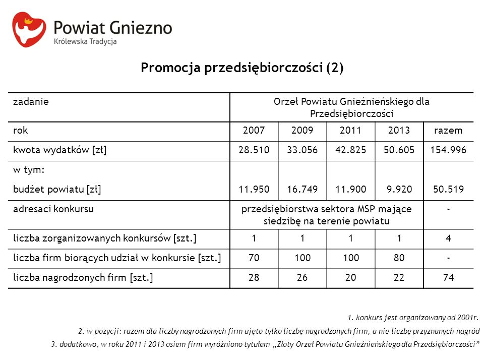 Promocja przedsiębiorczości (2) zadanieOrzeł Powiatu Gnieźnieńskiego dla Przedsiębiorczości rok2007200920112013razem kwota wydatków [zł]28.51033.05642.82550.605154.996 w tym: budżet powiatu [zł]11.95016.74911.9009.92050.519 adresaci konkursuprzedsiębiorstwa sektora MSP mające siedzibę na terenie powiatu - liczba zorganizowanych konkursów [szt.]11114 liczba firm biorących udział w konkursie [szt.]70100 80- liczba nagrodzonych firm [szt.]2826202274 1.