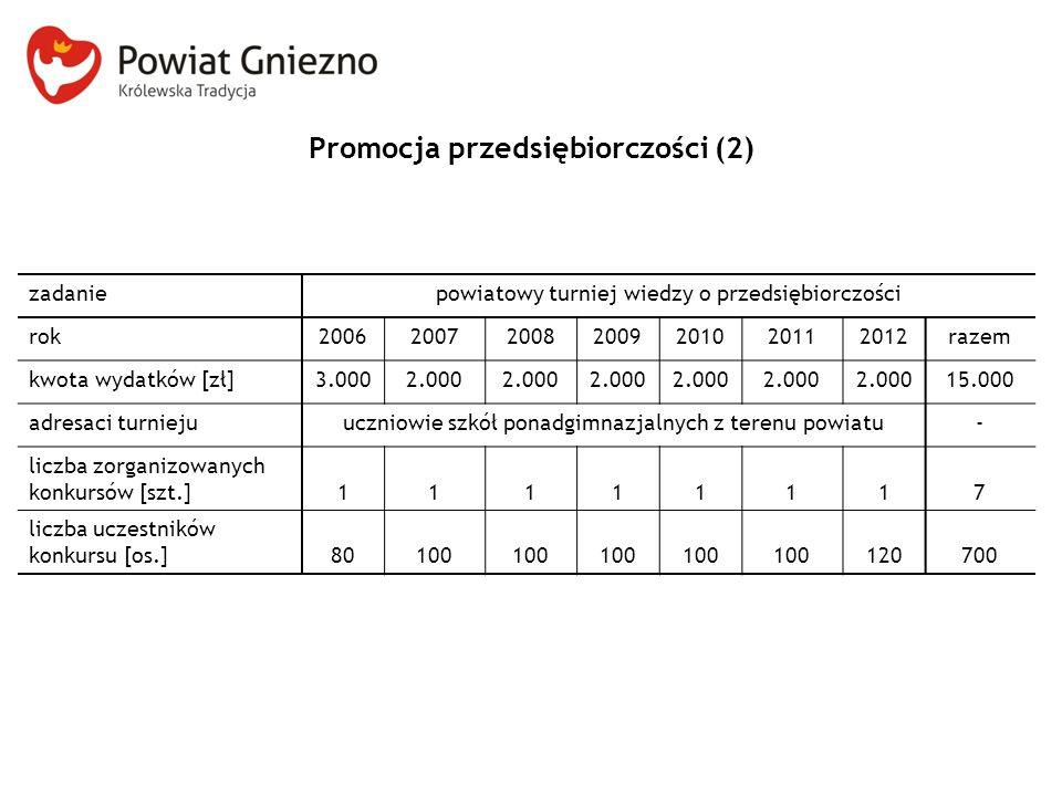 Promocja przedsiębiorczości (2) zadaniepowiatowy turniej wiedzy o przedsiębiorczości rok2006200720082009201020112012razem kwota wydatków [zł]3.0002.00