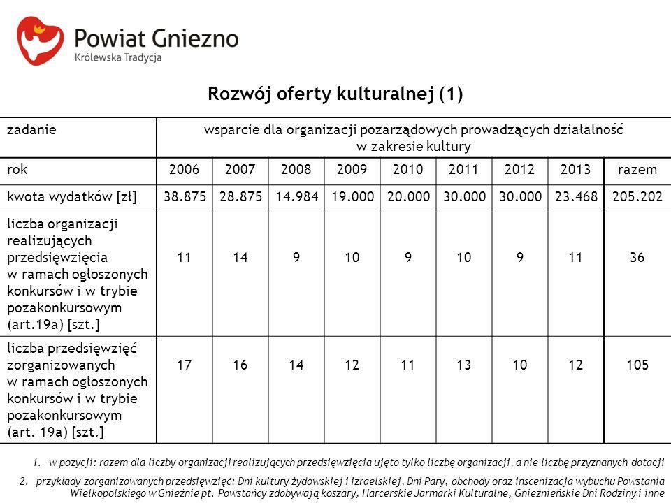 Rozwój oferty kulturalnej (1) zadaniewsparcie dla organizacji pozarządowych prowadzących działalność w zakresie kultury rok200620072008200920102011201