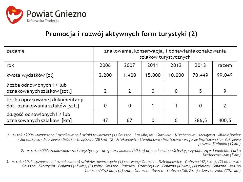 Promocja i rozwój aktywnych form turystyki (2) zadanieznakowanie, konserwacja, i odnawianie oznakowania szlaków turystycznych rok20062007201120122013r