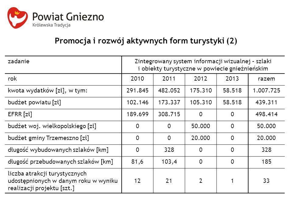 Promocja i rozwój aktywnych form turystyki (2) zadanieZintegrowany system informacji wizualnej – szlaki i obiekty turystyczne w powiecie gnieźnieńskim