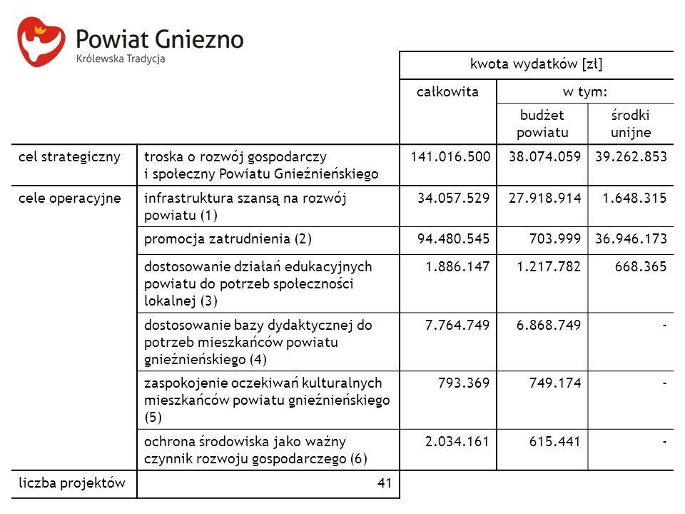 kwota wydatków [zł] całkowitaw tym: budżet powiatu środki unijne cel strategicznytroska o rozwój gospodarczy i społeczny Powiatu Gnieźnieńskiego 141.016.50038.074.05939.262.853 cele operacyjneinfrastruktura szansą na rozwój powiatu (1) 34.057.52927.918.9141.648.315 promocja zatrudnienia (2)94.480.545703.99936.946.173 dostosowanie działań edukacyjnych powiatu do potrzeb społeczności lokalnej (3) 1.886.1471.217.782668.365 dostosowanie bazy dydaktycznej do potrzeb mieszkańców powiatu gnieźnieńskiego (4) 7.764.7496.868.749- zaspokojenie oczekiwań kulturalnych mieszkańców powiatu gnieźnieńskiego (5) 793.369749.174- ochrona środowiska jako ważny czynnik rozwoju gospodarczego (6) 2.034.161615.441- liczba projektów41