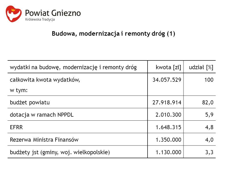 Budowa, modernizacja i remonty dróg (1) wydatki na budowę, modernizację i remonty drógkwota [zł]udział [%] całkowita kwota wydatków, w tym: 34.057.529100 budżet powiatu27.918.91482,0 dotacja w ramach NPPDL2.010.3005,9 EFRR1.648.3154,8 Rezerwa Ministra Finansów1.350.0004,0 budżety jst (gminy, woj.