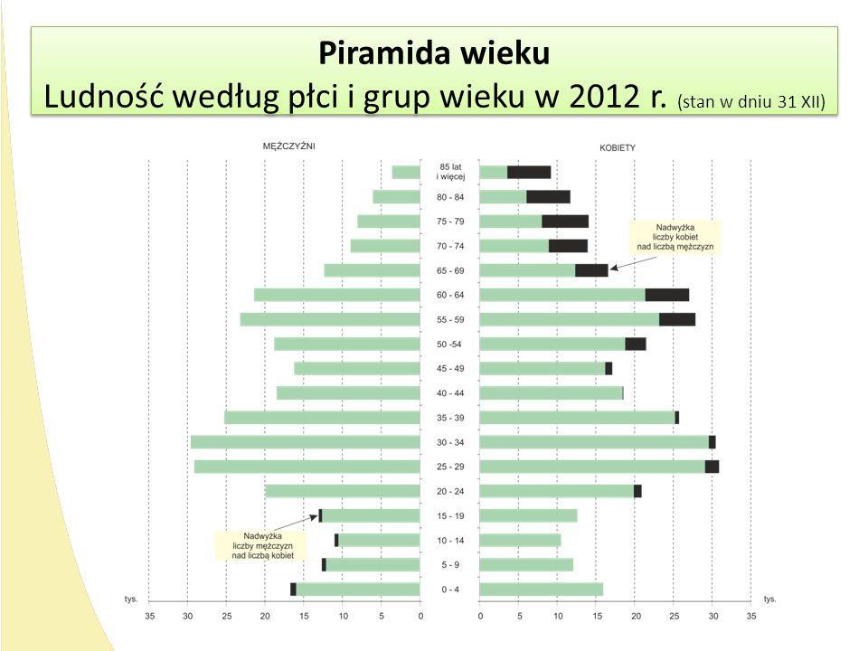 Piramida wieku Ludność według płci i grup wieku w 2012 r. (stan w dniu 31 XII) Piramida wieku Ludność według płci i grup wieku w 2012 r. (stan w dniu