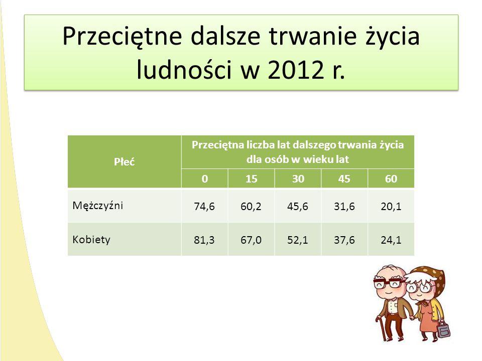 Przeciętne dalsze trwanie życia ludności w 2012 r. Płeć Przeciętna liczba lat dalszego trwania życia dla osób w wieku lat 015304560 Mężczyźni 74,660,2