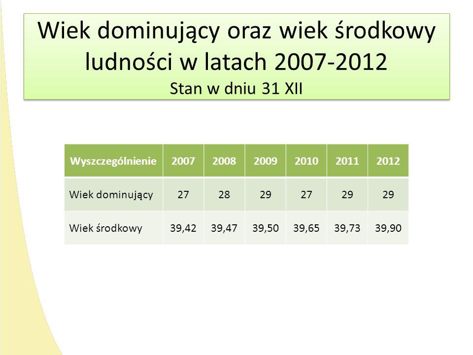 Wiek dominujący oraz wiek środkowy ludności w latach 2007-2012 Stan w dniu 31 XII Wiek dominujący oraz wiek środkowy ludności w latach 2007-2012 Stan