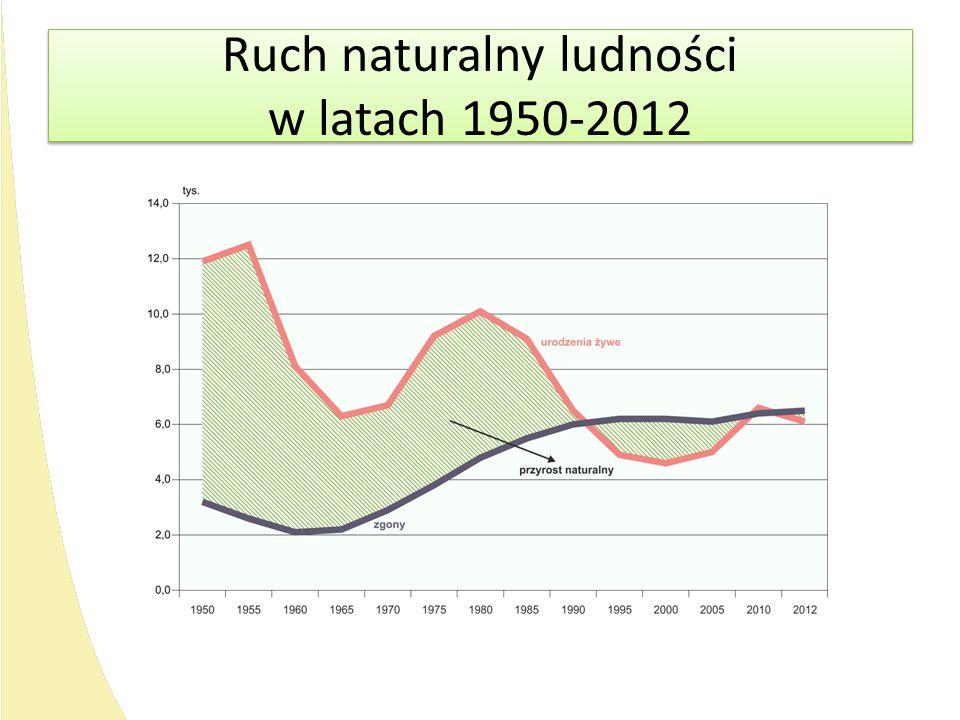 Ruch naturalny ludności w latach 1950-2012