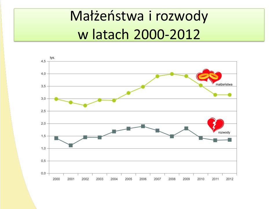 Małżeństwa i rozwody w latach 2000-2012