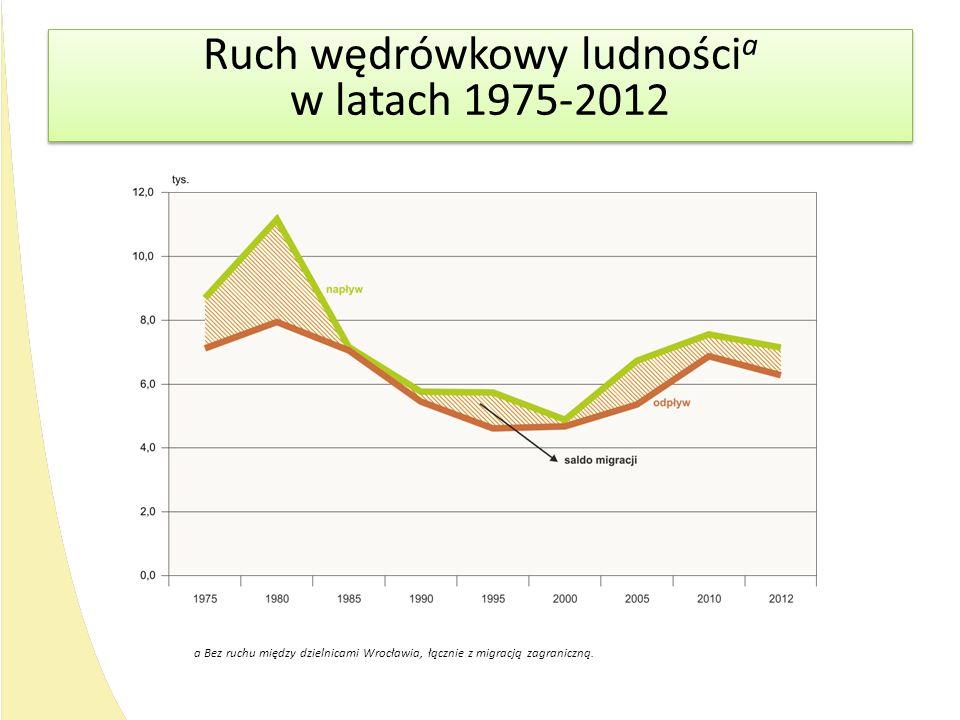 Ruch wędrówkowy ludności a w latach 1975-2012 Ruch wędrówkowy ludności a w latach 1975-2012 a Bez ruchu między dzielnicami Wrocławia, łącznie z migrac
