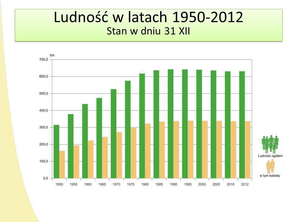 Ludność w latach 1950-2012 Stan w dniu 31 XII Ludność w latach 1950-2012 Stan w dniu 31 XII