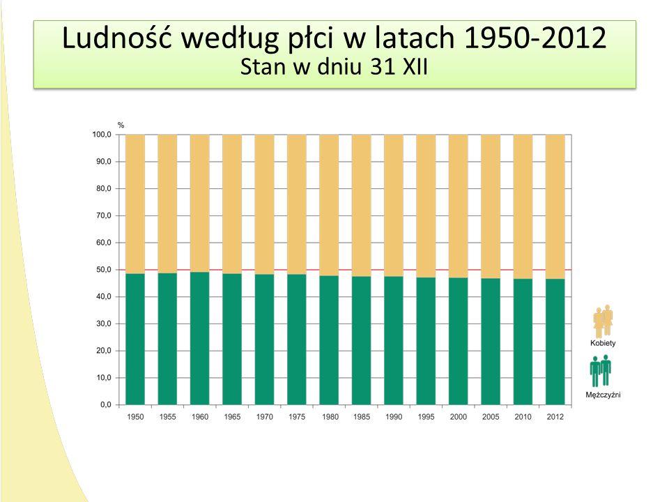 Ludność według płci w latach 1950-2012 Stan w dniu 31 XII Ludność według płci w latach 1950-2012 Stan w dniu 31 XII