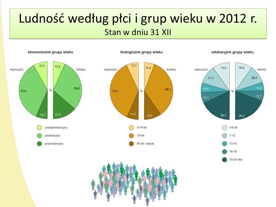 Ludność według płci i grup wieku w 2012 r. Stan w dniu 31 XII Ludność według płci i grup wieku w 2012 r. Stan w dniu 31 XII