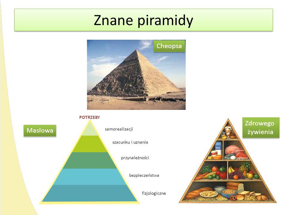 Znane piramidy Cheopsa Zdrowego żywienia Zdrowego żywienia Maslowa samorealizacji szacunku i uznania przynależności bezpieczeństwa fizjologiczne POTRZ