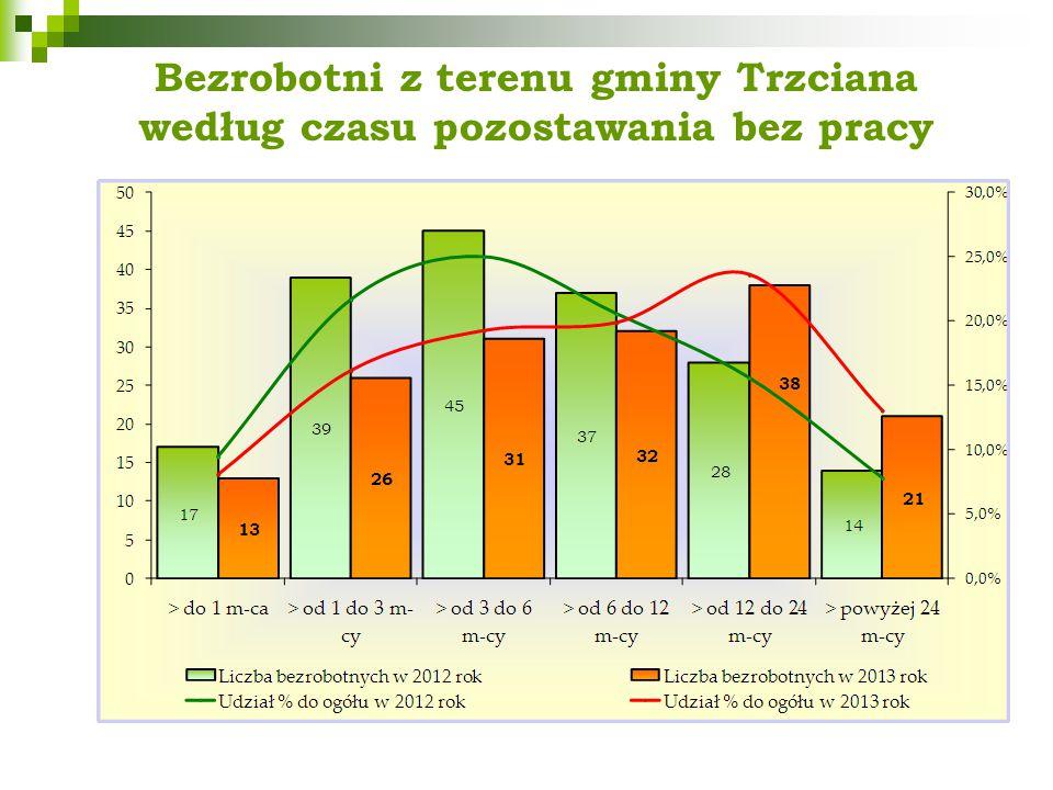 Bezrobotni z terenu gminy Trzciana według czasu pozostawania bez pracy