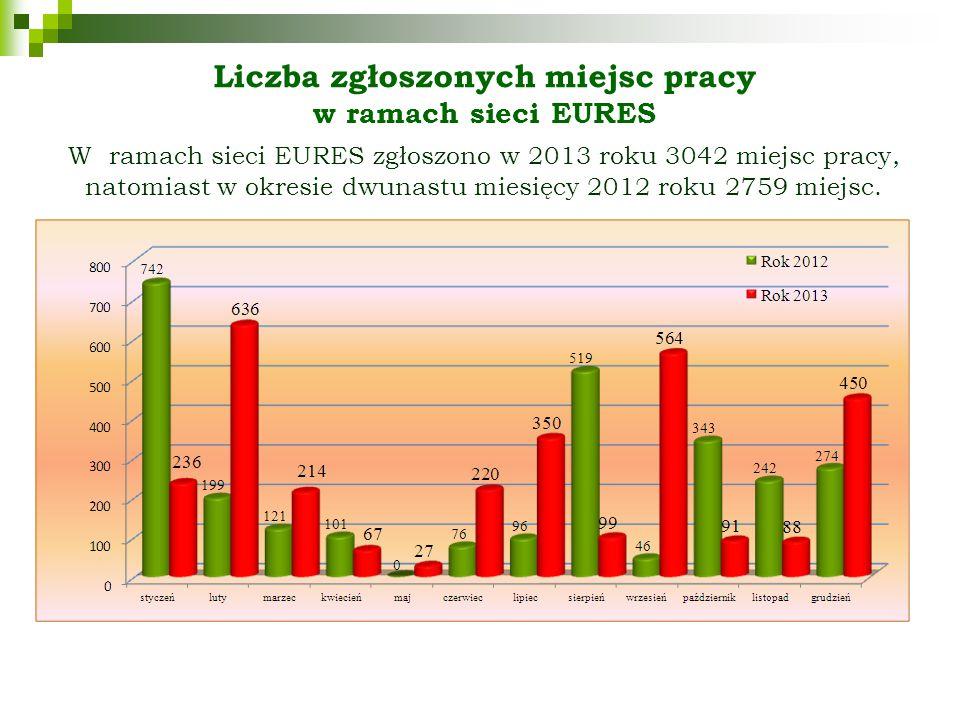 Liczba zgłoszonych miejsc pracy w ramach sieci EURES W ramach sieci EURES zgłoszono w 2013 roku 3042 miejsc pracy, natomiast w okresie dwunastu miesięcy 2012 roku 2759 miejsc.