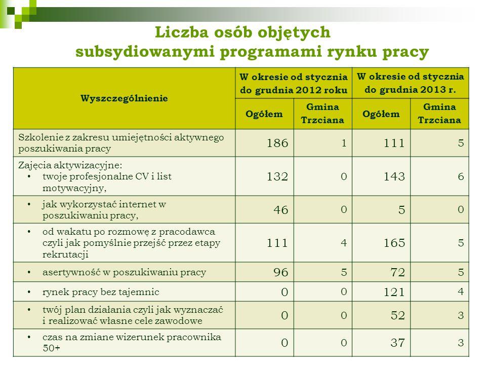 Liczba osób objętych subsydiowanymi programami rynku pracy Wyszczególnienie W okresie od stycznia do grudnia 2012 roku W okresie od stycznia do grudnia 2013 r.