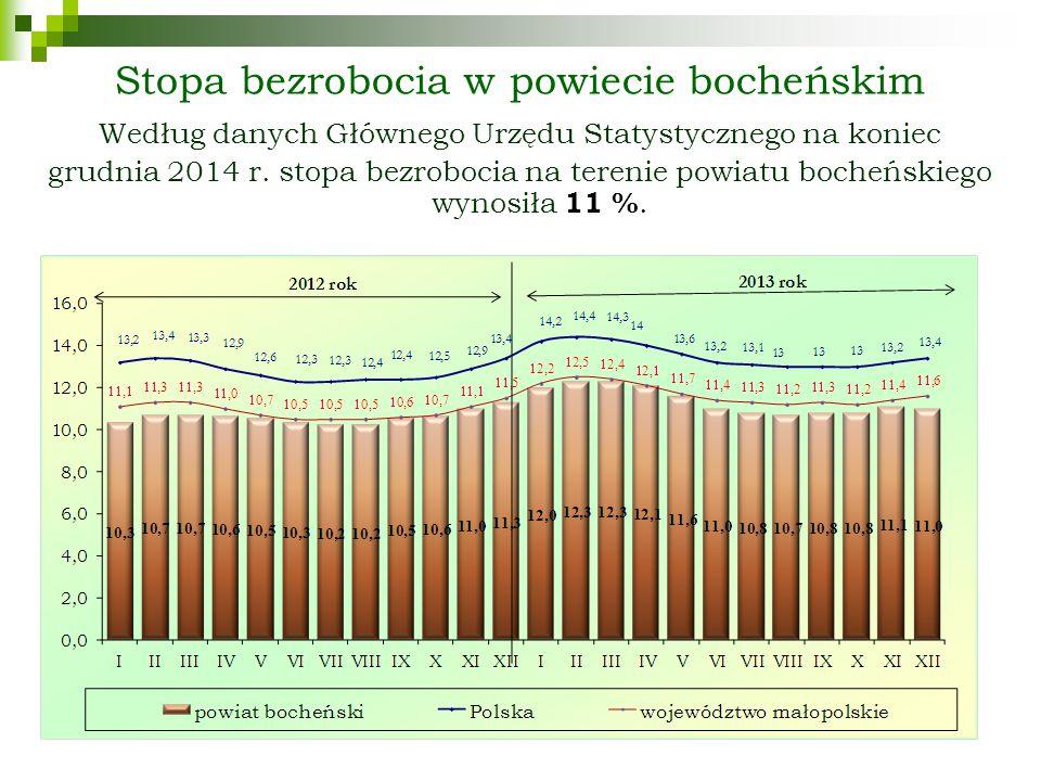 Stopa bezrobocia w przekroju regionalnym