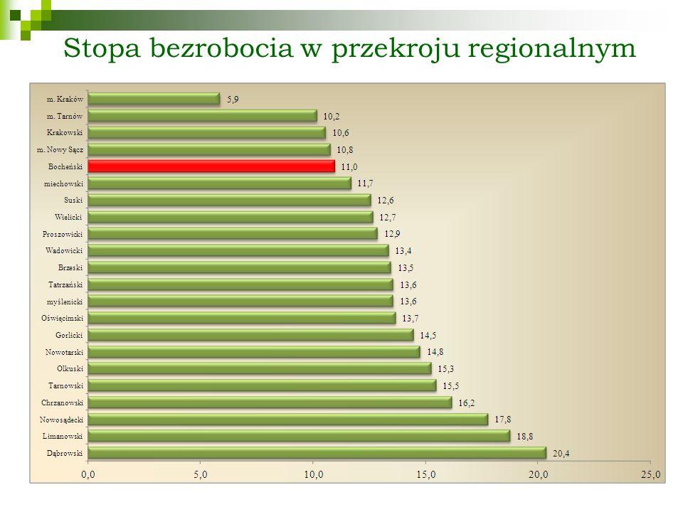 Liczba bezrobotnych Na koniec grudnia 2013 roku w Powiatowym Urzędzie Pracy w Bochni zarejestrowanych było 4346 osób bezrobotnych.