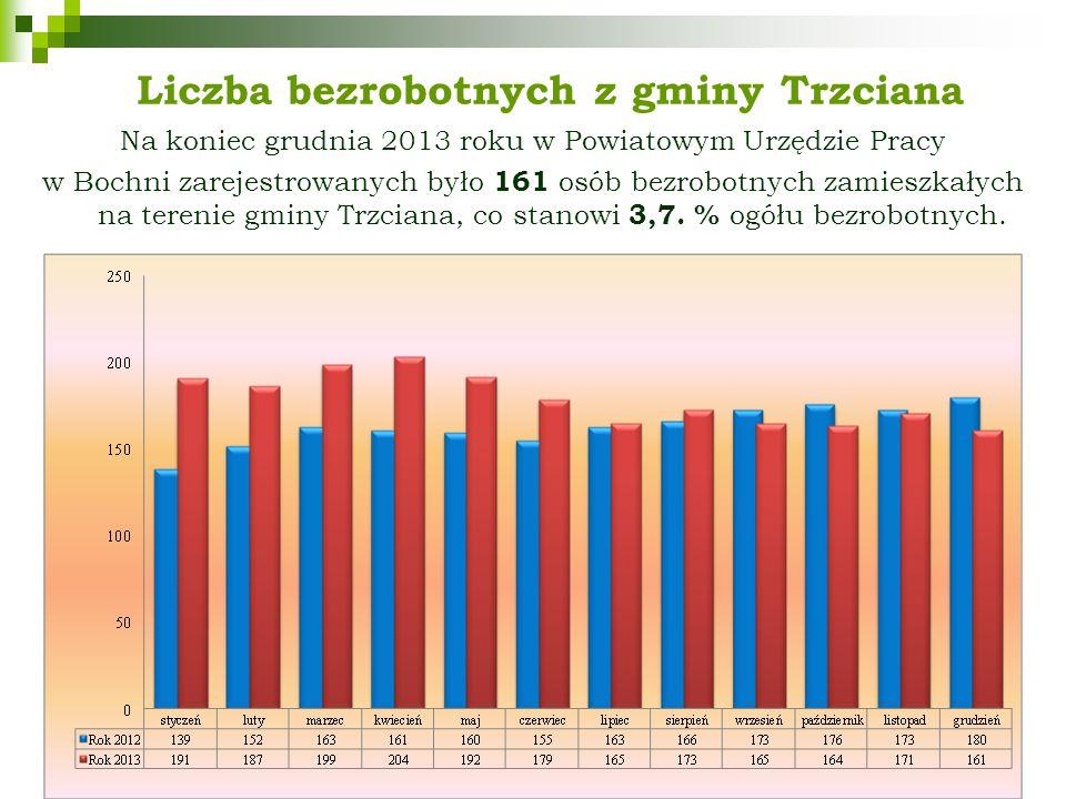 Liczba bezrobotnych z gminy Trzciana Na koniec grudnia 2013 roku w Powiatowym Urzędzie Pracy w Bochni zarejestrowanych było 161 osób bezrobotnych zamieszkałych na terenie gminy Trzciana, co stanowi 3,7.