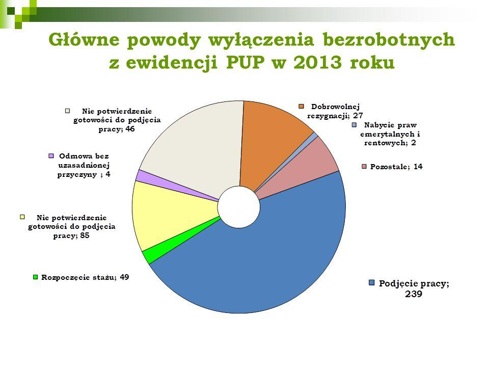 Główne powody wyłączenia bezrobotnych z ewidencji PUP w 2013 roku