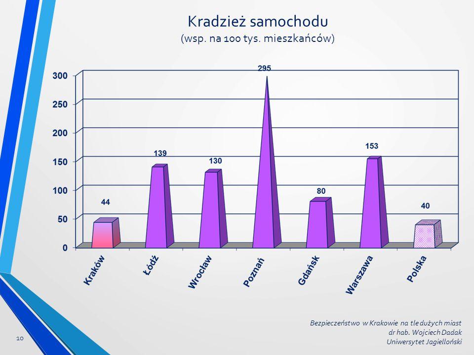 Kradzież samochodu (wsp. na 100 tys. mieszkańców) Bezpieczeństwo w Krakowie na tle dużych miast dr hab. Wojciech Dadak Uniwersytet Jagielloński 10