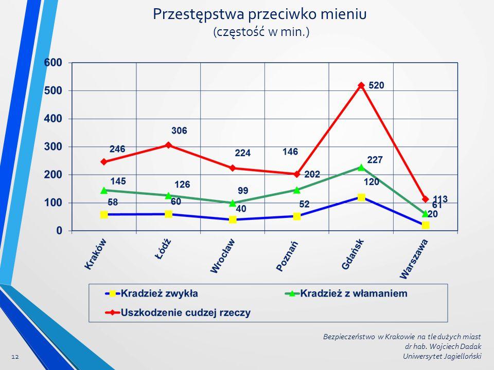 Przestępstwa przeciwko mieniu (częstość w min.) 12 Bezpieczeństwo w Krakowie na tle dużych miast dr hab. Wojciech Dadak Uniwersytet Jagielloński