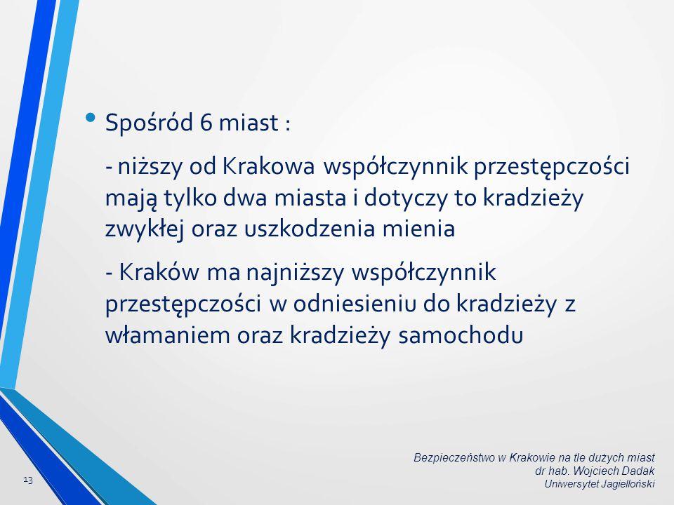 Spośród 6 miast : -niższy od Krakowa współczynnik przestępczości mają tylko dwa miasta i dotyczy to kradzieży zwykłej oraz uszkodzenia mienia - Kraków