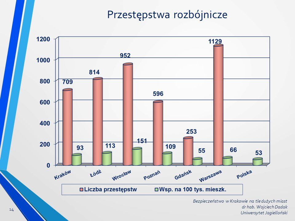 Przestępstwa rozbójnicze 14 Bezpieczeństwo w Krakowie na tle dużych miast dr hab. Wojciech Dadak Uniwersytet Jagielloński