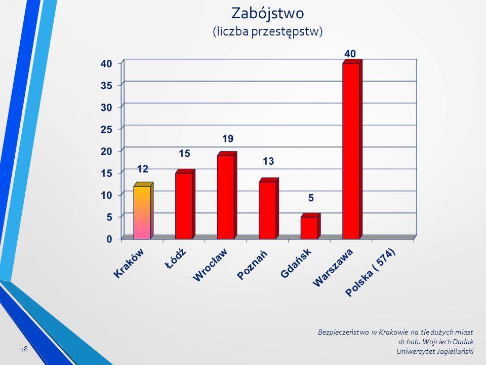 Zabójstwo (liczba przestępstw) 18 Bezpieczeństwo w Krakowie na tle dużych miast dr hab. Wojciech Dadak Uniwersytet Jagielloński