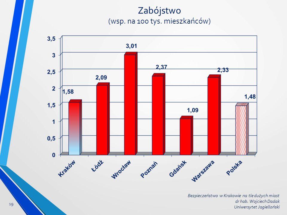 Zabójstwo (wsp. na 100 tys. mieszkańców) 19 Bezpieczeństwo w Krakowie na tle dużych miast dr hab. Wojciech Dadak Uniwersytet Jagielloński