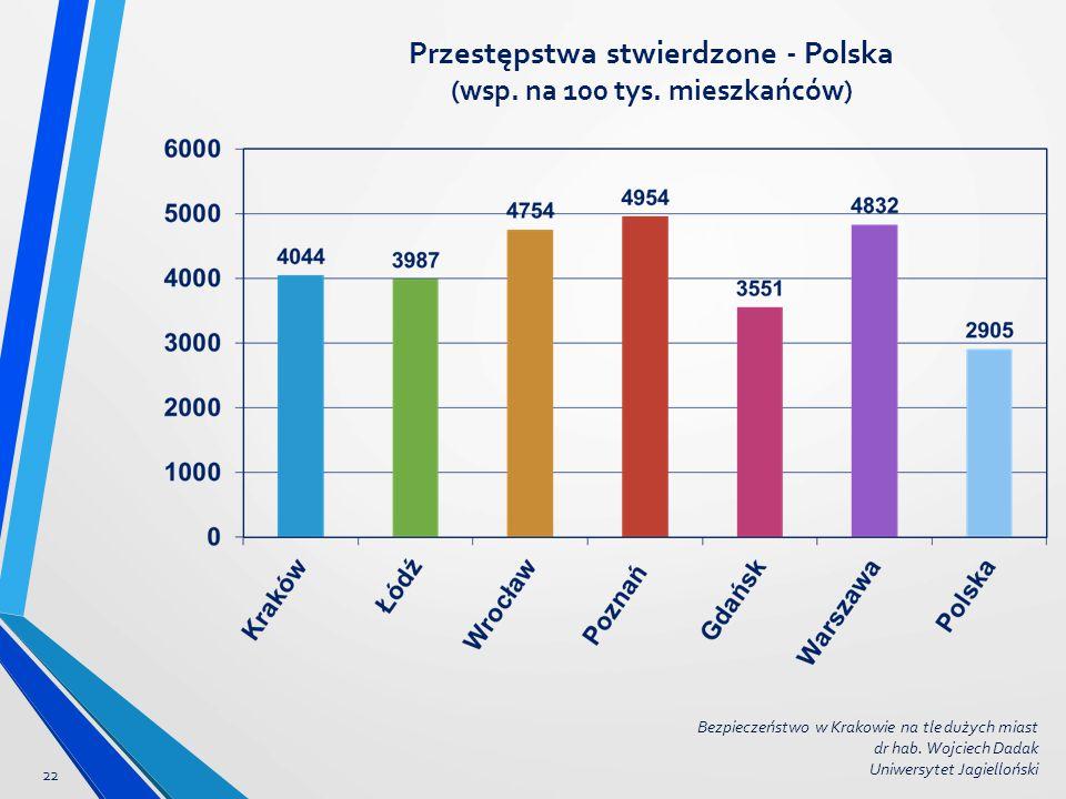 Przestępstwa stwierdzone - Polska (wsp. na 100 tys. mieszkańców) 22 Bezpieczeństwo w Krakowie na tle dużych miast dr hab. Wojciech Dadak Uniwersytet J