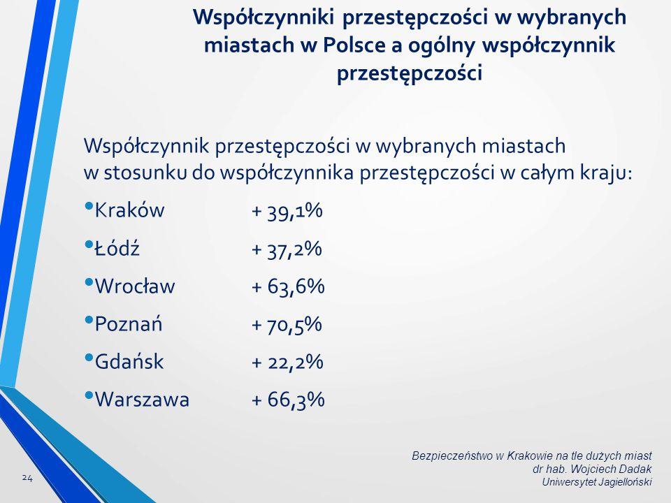 Współczynnik przestępczości w wybranych miastach w stosunku do współczynnika przestępczości w całym kraju: Kraków+ 39,1% Łódź + 37,2% Wrocław+ 63,6% P