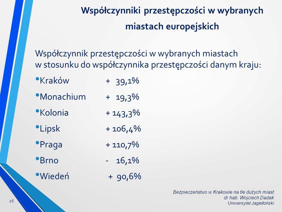 Współczynnik przestępczości w wybranych miastach w stosunku do współczynnika przestępczości danym kraju: Kraków + 39,1% Monachium + 19,3% Kolonia+ 143