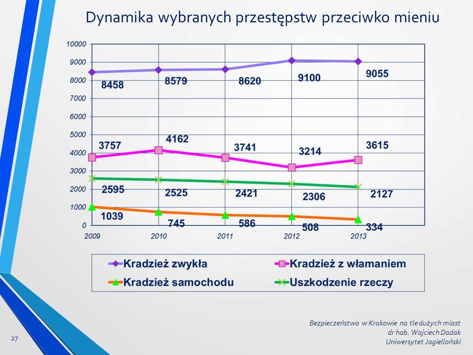 Dynamika wybranych przestępstw przeciwko mieniu 27 Bezpieczeństwo w Krakowie na tle dużych miast dr hab. Wojciech Dadak Uniwersytet Jagielloński