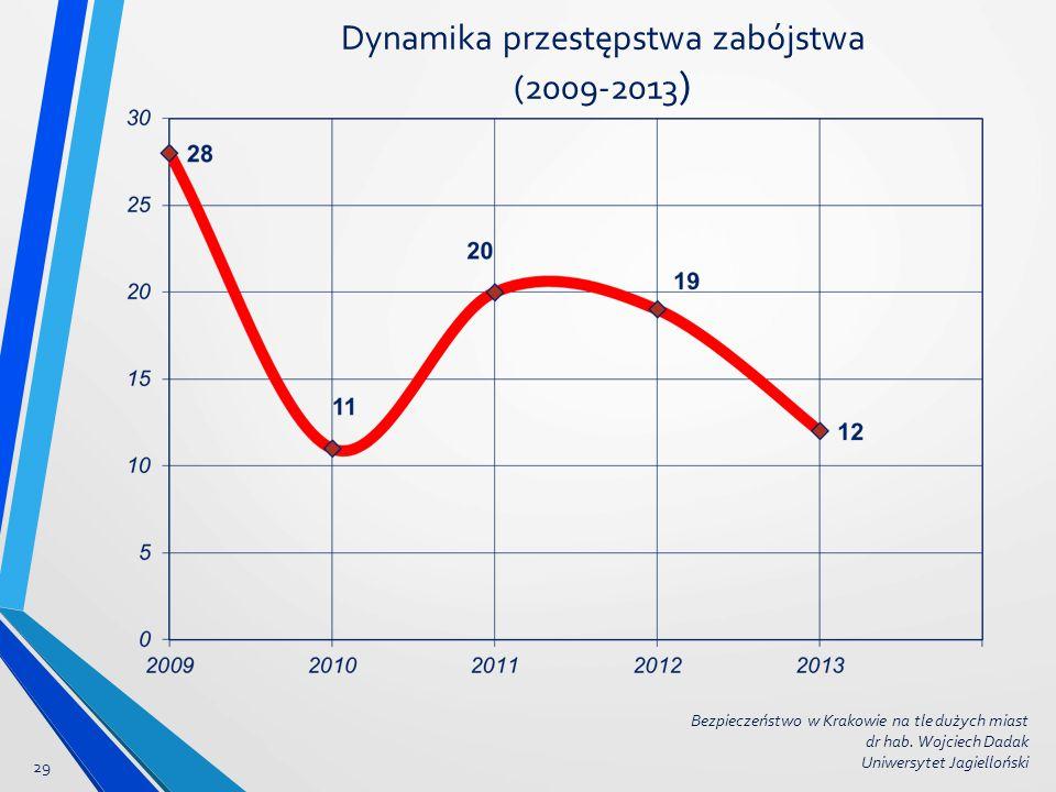 Dynamika przestępstwa zabójstwa (2009-2013 ) 29 Bezpieczeństwo w Krakowie na tle dużych miast dr hab. Wojciech Dadak Uniwersytet Jagielloński