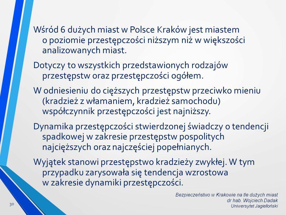 Wśród 6 dużych miast w Polsce Kraków jest miastem o poziomie przestępczości niższym niż w większości analizowanych miast. Dotyczy to wszystkich przeds