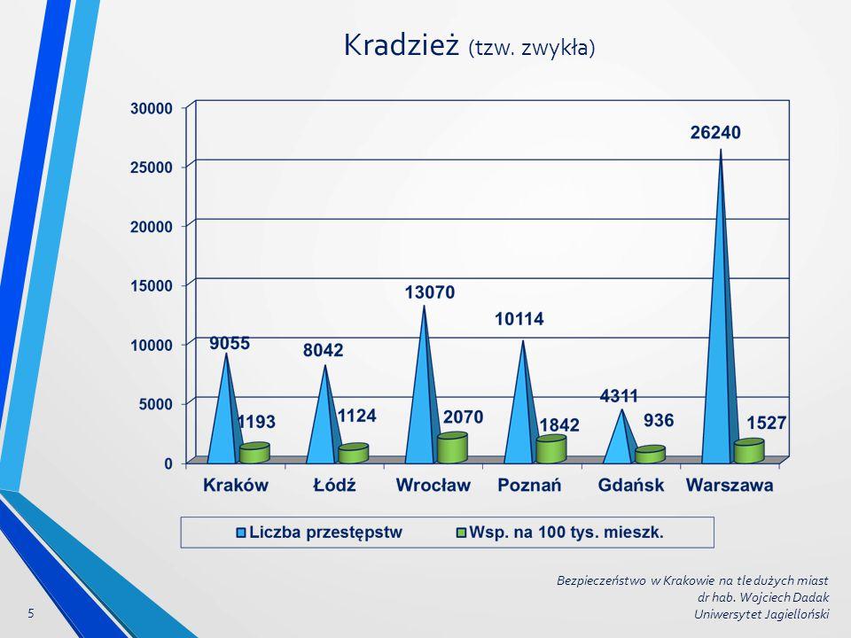 Kradzież (tzw. zwykła) 5 Bezpieczeństwo w Krakowie na tle dużych miast dr hab. Wojciech Dadak Uniwersytet Jagielloński