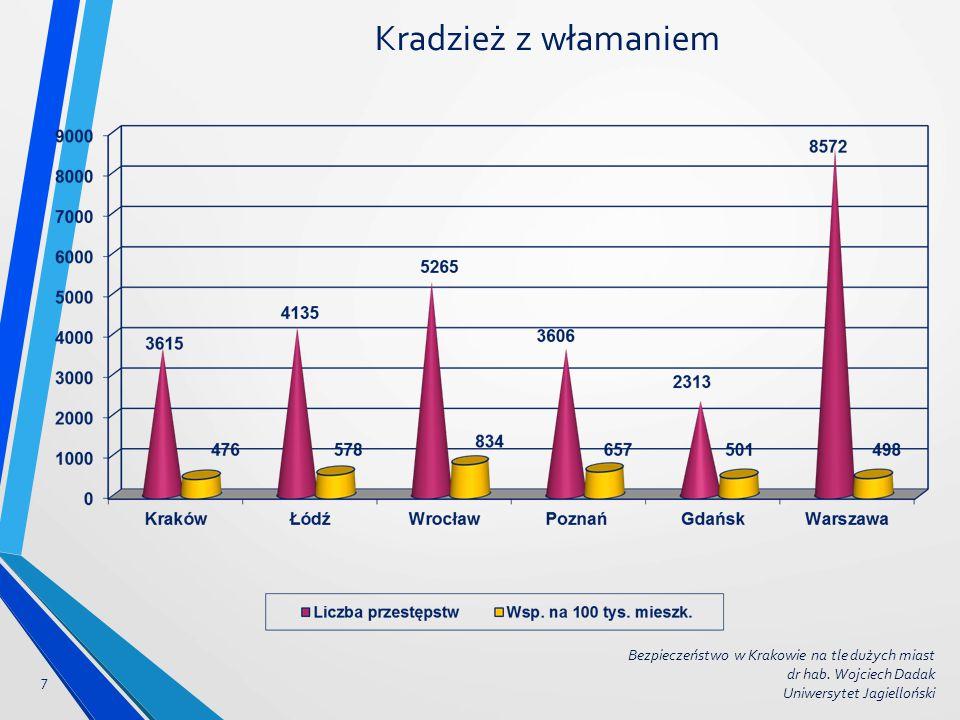 Kradzież z włamaniem 7 Bezpieczeństwo w Krakowie na tle dużych miast dr hab. Wojciech Dadak Uniwersytet Jagielloński