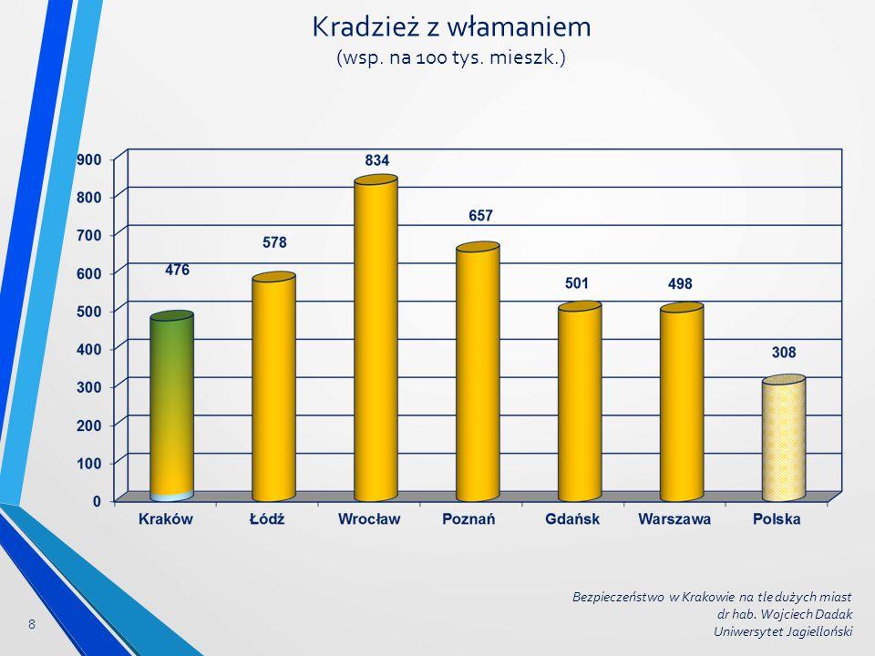 Kradzież z włamaniem (wsp. na 100 tys. mieszk.) 8 Bezpieczeństwo w Krakowie na tle dużych miast dr hab. Wojciech Dadak Uniwersytet Jagielloński