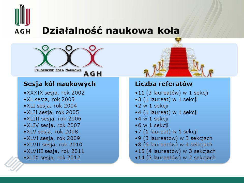 Działalność naukowa koła Sesja kół naukowych XXXIX sesja, rok 2002 XL sesja, rok 2003 XLI sesja, rok 2004 XLII sesja, rok 2005 XLIII sesja, rok 2006 XLIV sesja, rok 2007 XLV sesja, rok 2008 XLVI sesja, rok 2009 XLVII sesja, rok 2010 XLVIII sesja, rok 2011 XLIX sesja, rok 2012 Liczba referatów 11 (3 laureatów) w 1 sekcji 3 (1 laureat) w 1 sekcji 2 w 1 sekcji 4 (1 laureat) w 1 sekcji 4 w 1 sekcji 6 w 1 sekcji 7 (1 laureat) w 1 sekcji 9 (3 laureatów) w 3 sekcjach 8 (6 laureatów) w 4 sekcjach 15 (4 laureatów) w 3 sekcjach 14 (3 laureatów) w 2 sekcjach