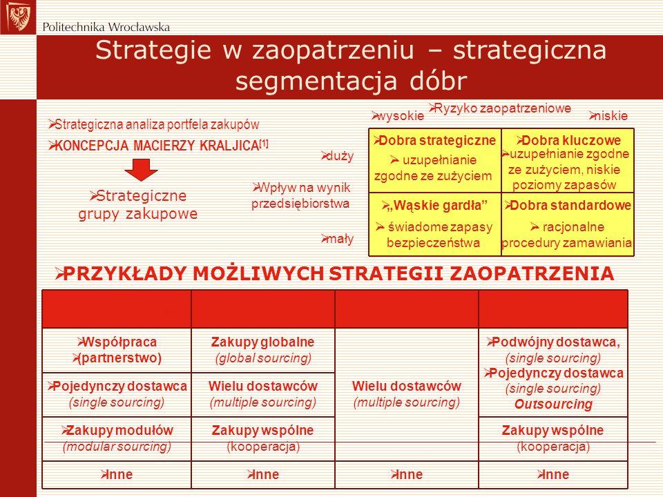 Strategie w zaopatrzeniu – strategiczna segmentacja dóbr  Strategiczna analiza portfela zakupów  KONCEPCJA MACIERZY KRALJICA [1]  Strategiczne grup