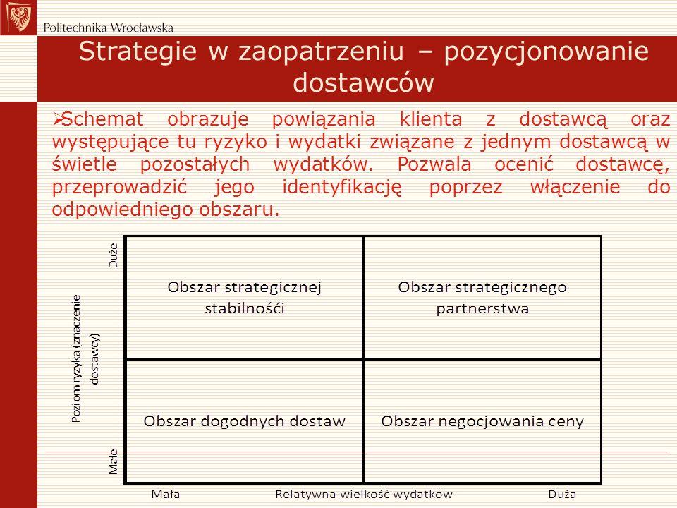 Strategie w zaopatrzeniu – pozycjonowanie dostawców  Schemat obrazuje powiązania klienta z dostawcą oraz występujące tu ryzyko i wydatki związane z j