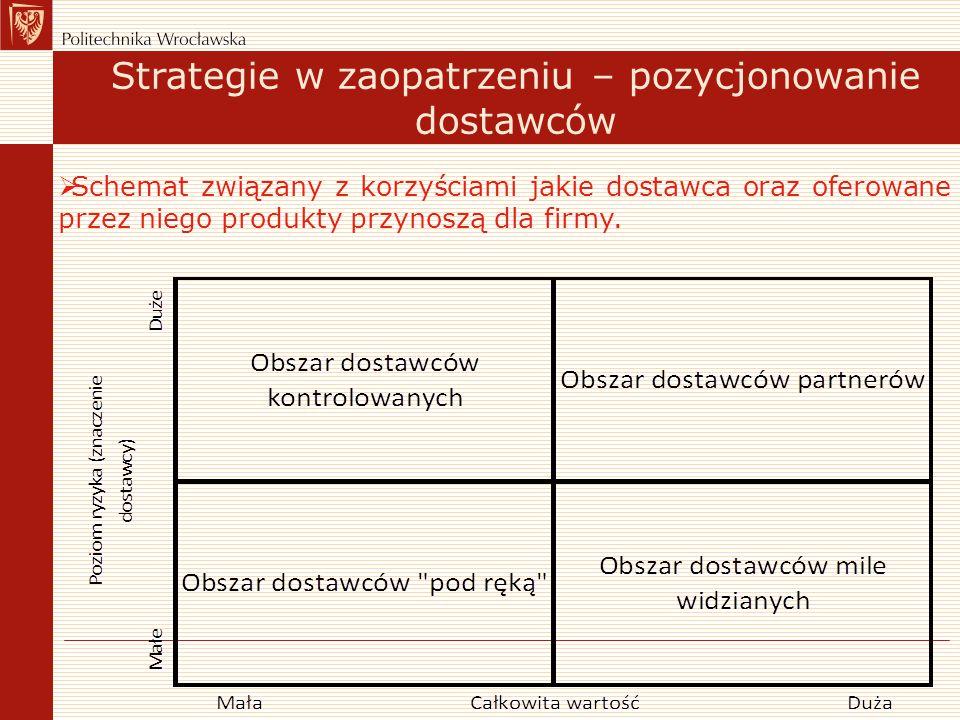 Strategie w zaopatrzeniu – pozycjonowanie dostawców  Schemat związany z korzyściami jakie dostawca oraz oferowane przez niego produkty przynoszą dla