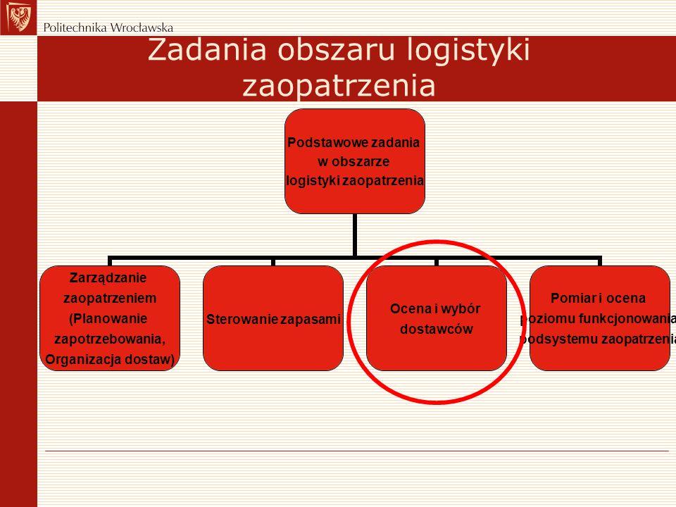 Zadania obszaru logistyki zaopatrzenia Podstawowe zadania w obszarze logistyki zaopatrzenia Zarządzanie zaopatrzeniem (Planowanie zapotrzebowania, Org