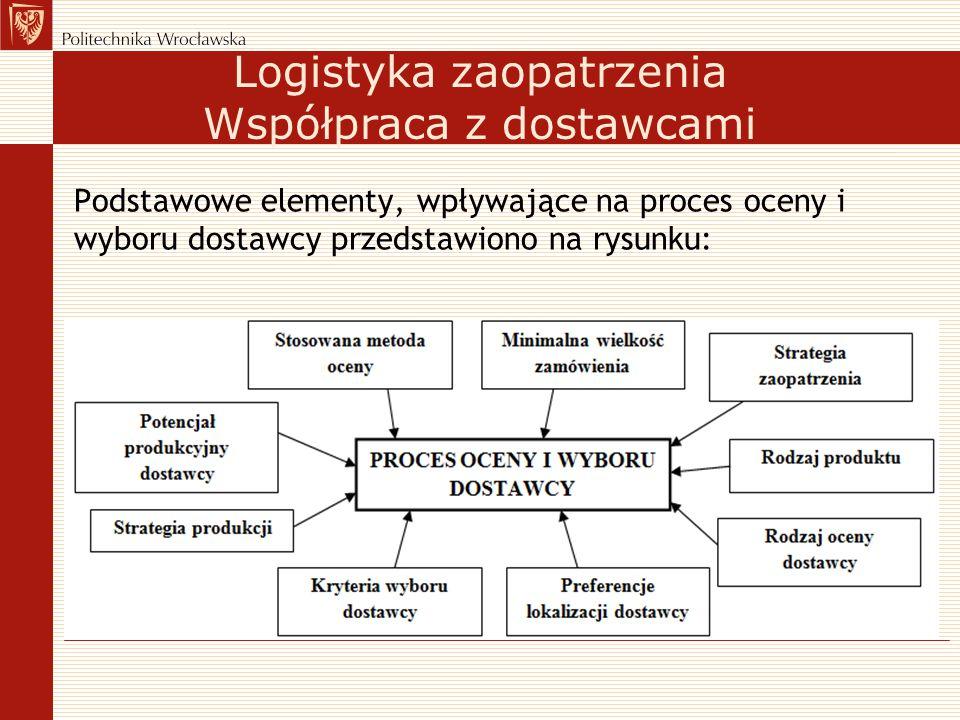 Podstawowe elementy, wpływające na proces oceny i wyboru dostawcy przedstawiono na rysunku: Logistyka zaopatrzenia Współpraca z dostawcami