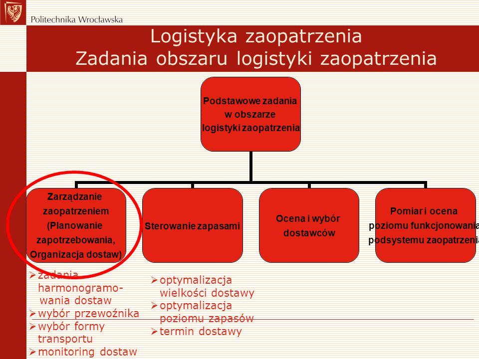 Logistyka zaopatrzenia Zadania obszaru logistyki zaopatrzenia Podstawowe zadania w obszarze logistyki zaopatrzenia Zarządzanie zaopatrzeniem (Planowan