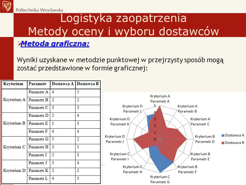 Wyniki uzyskane w metodzie punktowej w przejrzysty sposób mogą zostać przedstawione w formie graficznej: Logistyka zaopatrzenia Metody oceny i wyboru